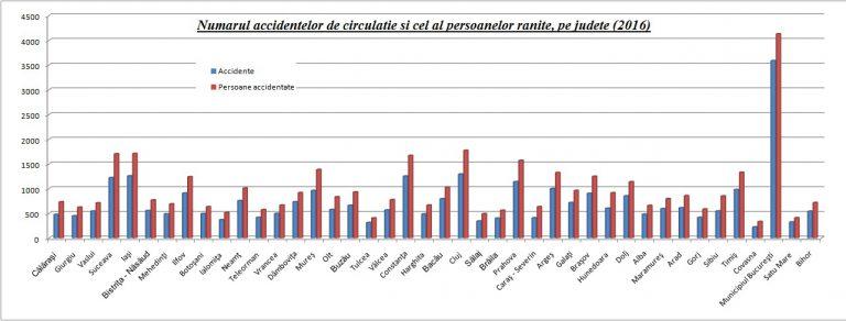 Clujul, Iaşul şi Suceava, în topul accidentelor rutiere. România şi Bulgaria, primele în UE :(